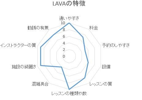 LAVAの特徴5